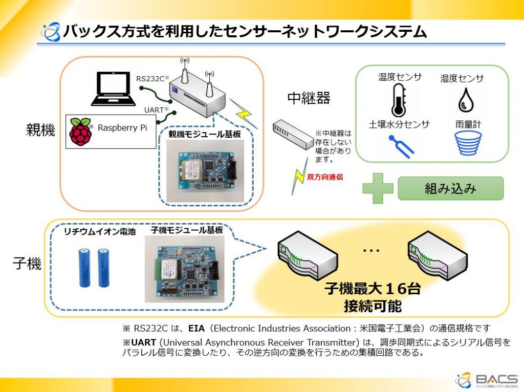 センサーネットワークシステム構成