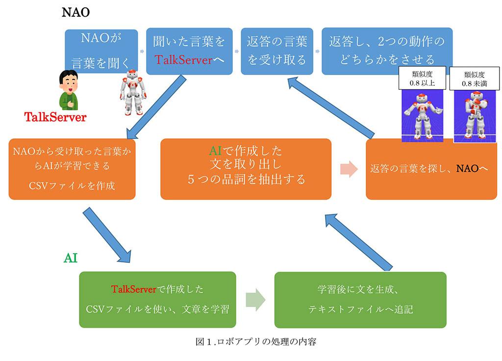 ロボアプリの処理の内容