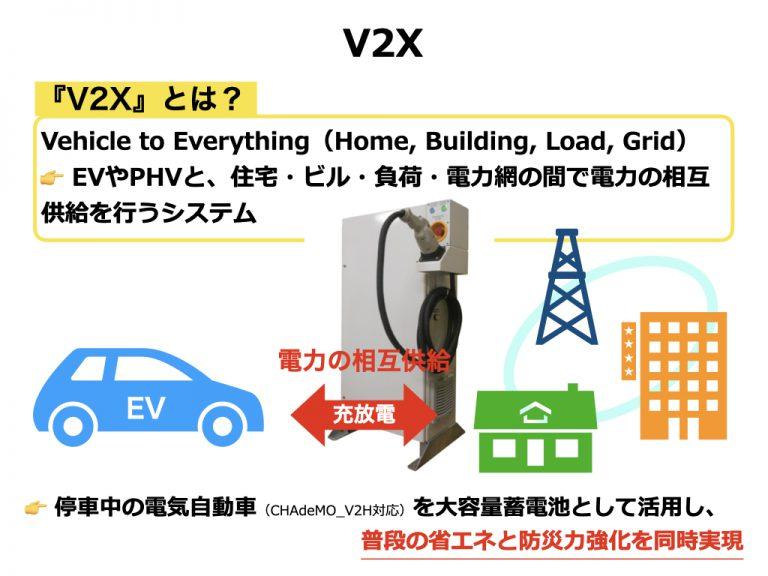 V2Xシステム