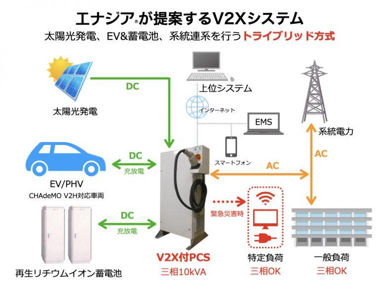 V2Xシステムの業務活用