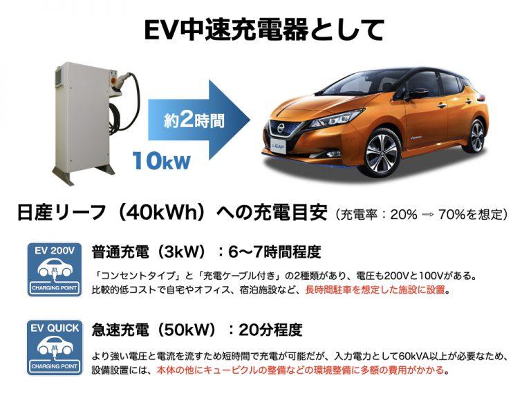 EV中速充電器として